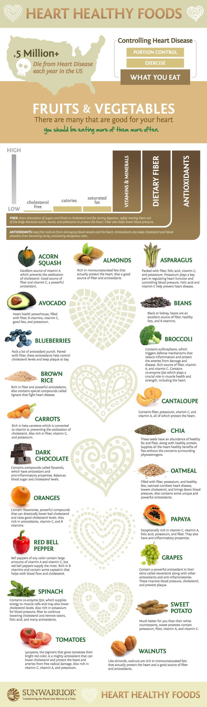 Foods To Help With High Cholesterol